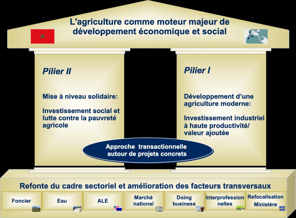 comment monter un projet agricole pdf